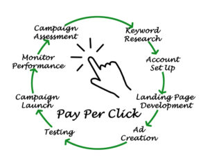 pay per click advertising img